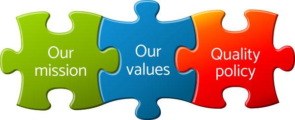 Misja, polityka jakości, wizja
